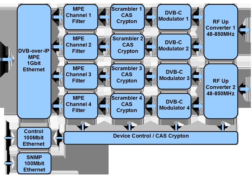[ANLQ_8698]  4-channel DVB-C Modulator with embedded CAS Crypton scrambler CRT1041M-C-IP  | cryptontv.com | Dvb C Block Diagram |  | Crypton
