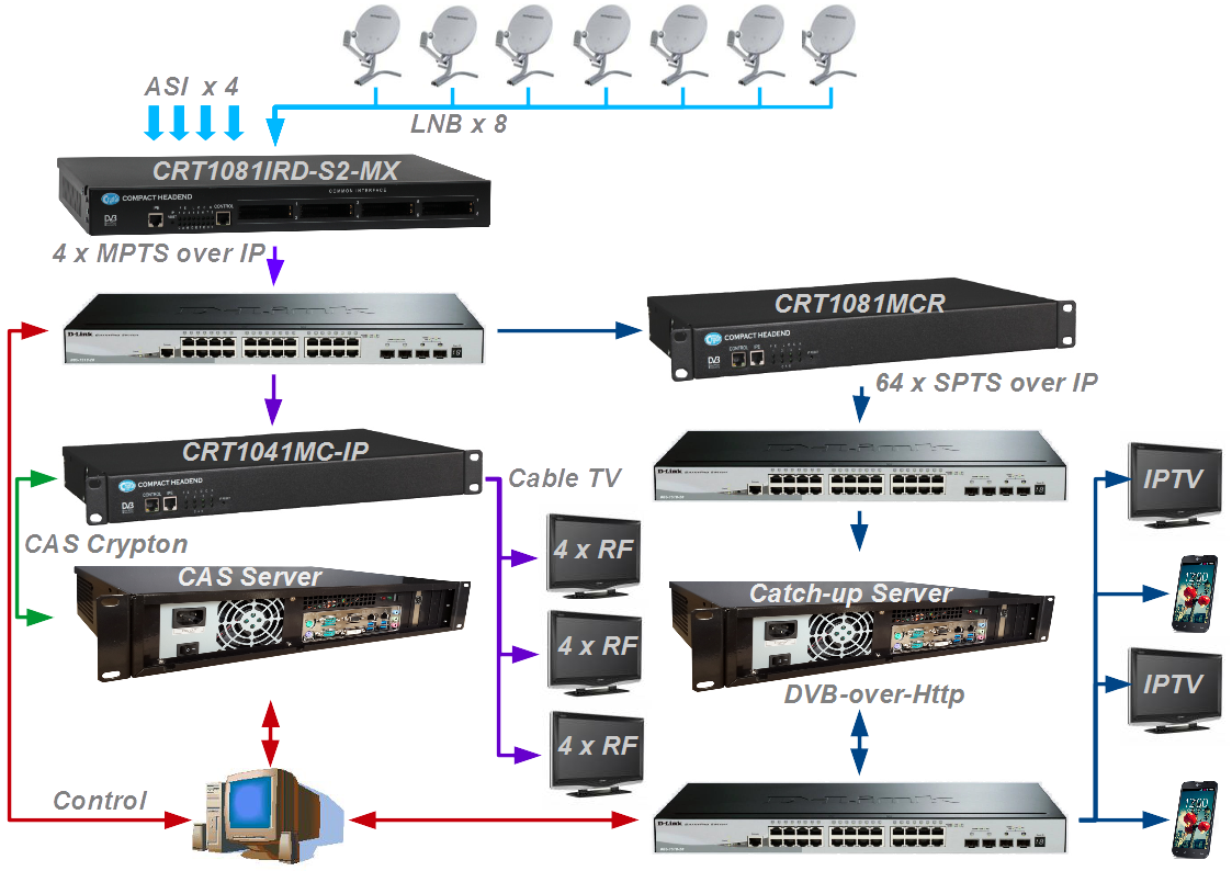 hybrid dvb iptv headend. Black Bedroom Furniture Sets. Home Design Ideas